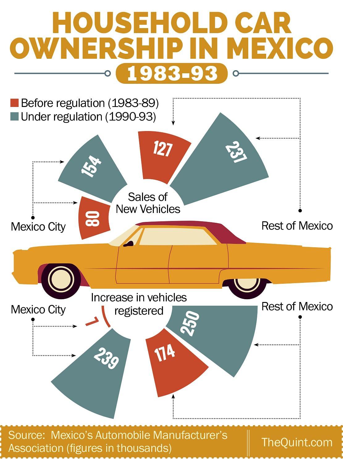 (Infographic: Rahul Gupta/ <b>The Quint</b>)