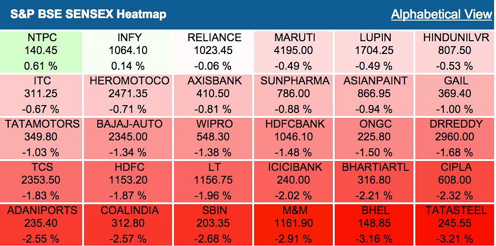 Sensex Slips 300 Points as Asian Markets Remain Under Pressure