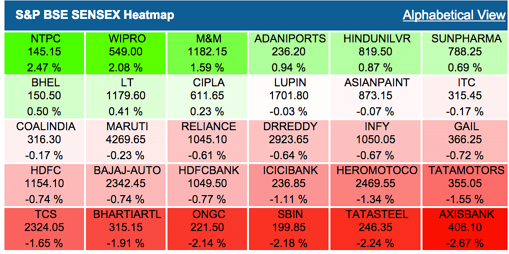 Indian Stocks Reverse Course to End in Red; Nifty Hits 6-Month Low