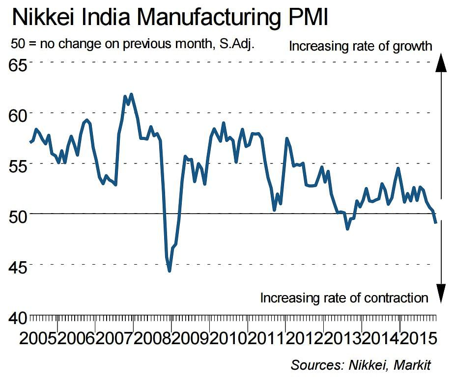 Purchasing Managers' Index(PMI) dropped to 49.1 in December 2015 marking the sharpest drop since financial crisis in 2009. (Photo Courtesy: Nikkei Survey Report)