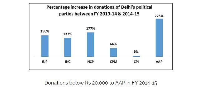Source: Association for Democratic Reforms