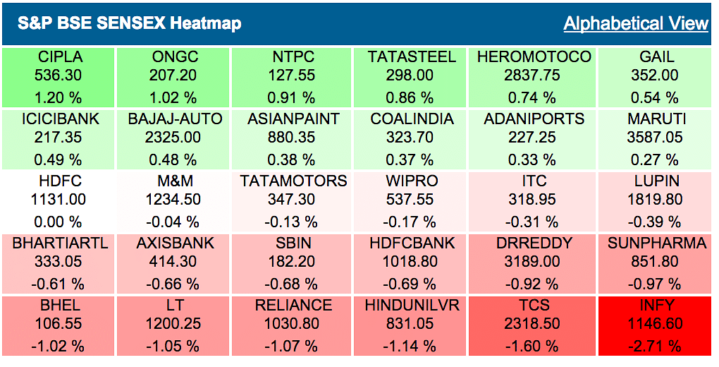 Sensex Slips Nearly 200 Pts Despite Support From Asian Markets