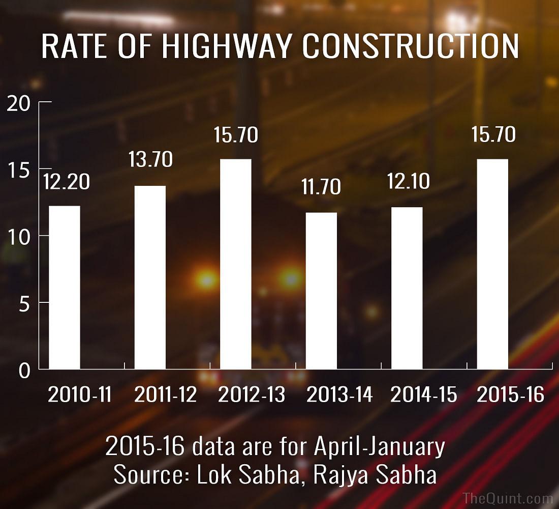 Nitin Gadkari's Highway Jumla: A Fact-Check on Road Construction