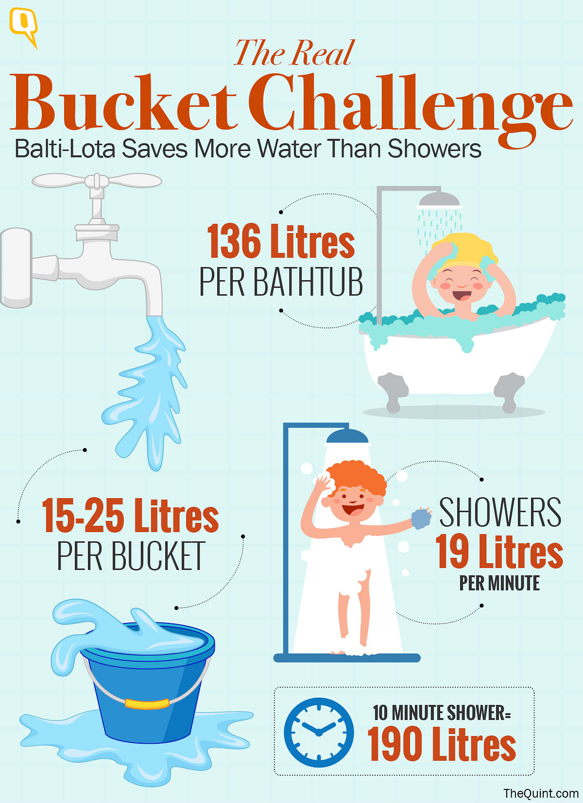 Using one bucket uses as much as 12 times less water than a shower. (Infographic: Rahul Gupta)