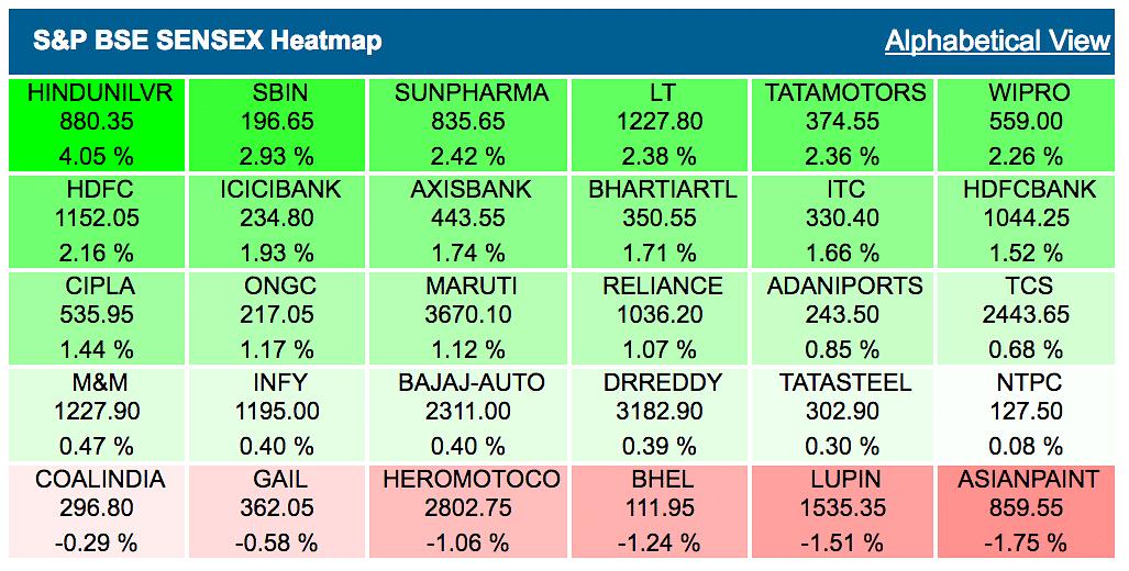 Sensex Rallies 300 Pts, Nifty Tops 7,700 Led by Banks and FMCG