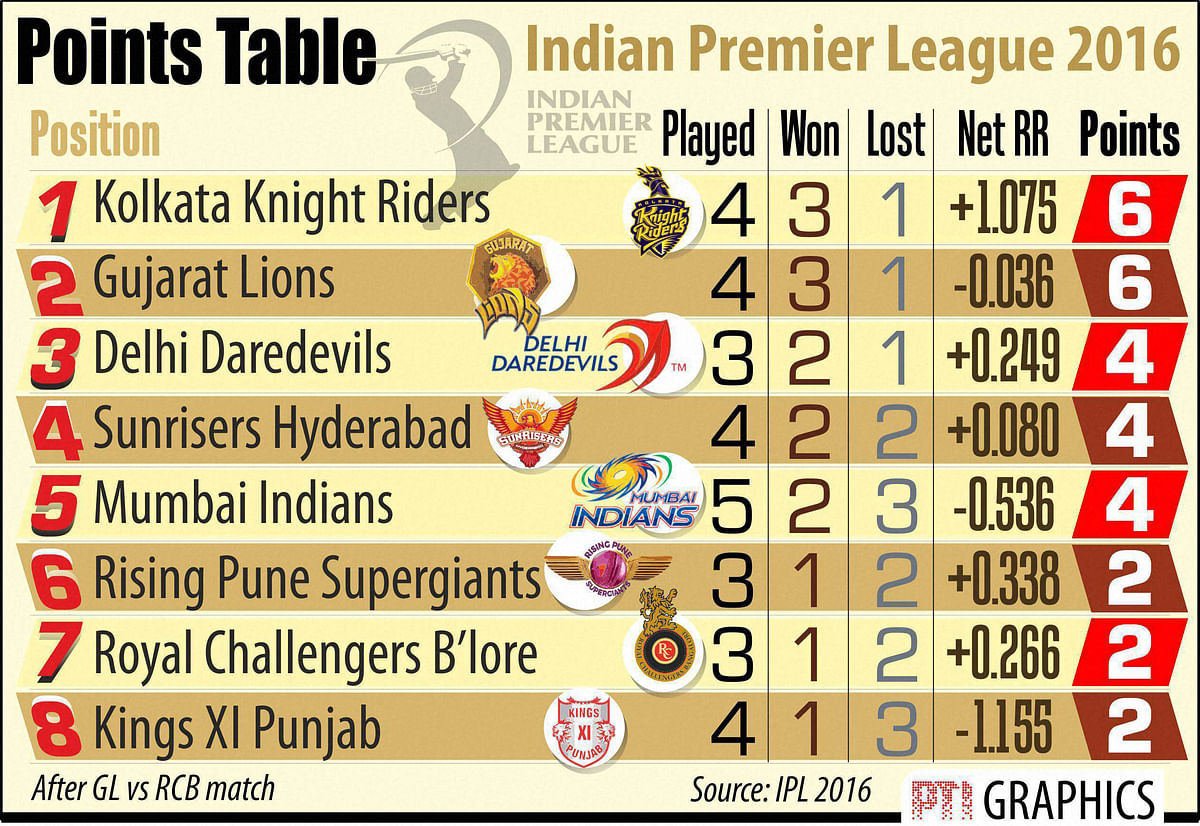 The updated points table of IPL 9 (Photo: PTI)
