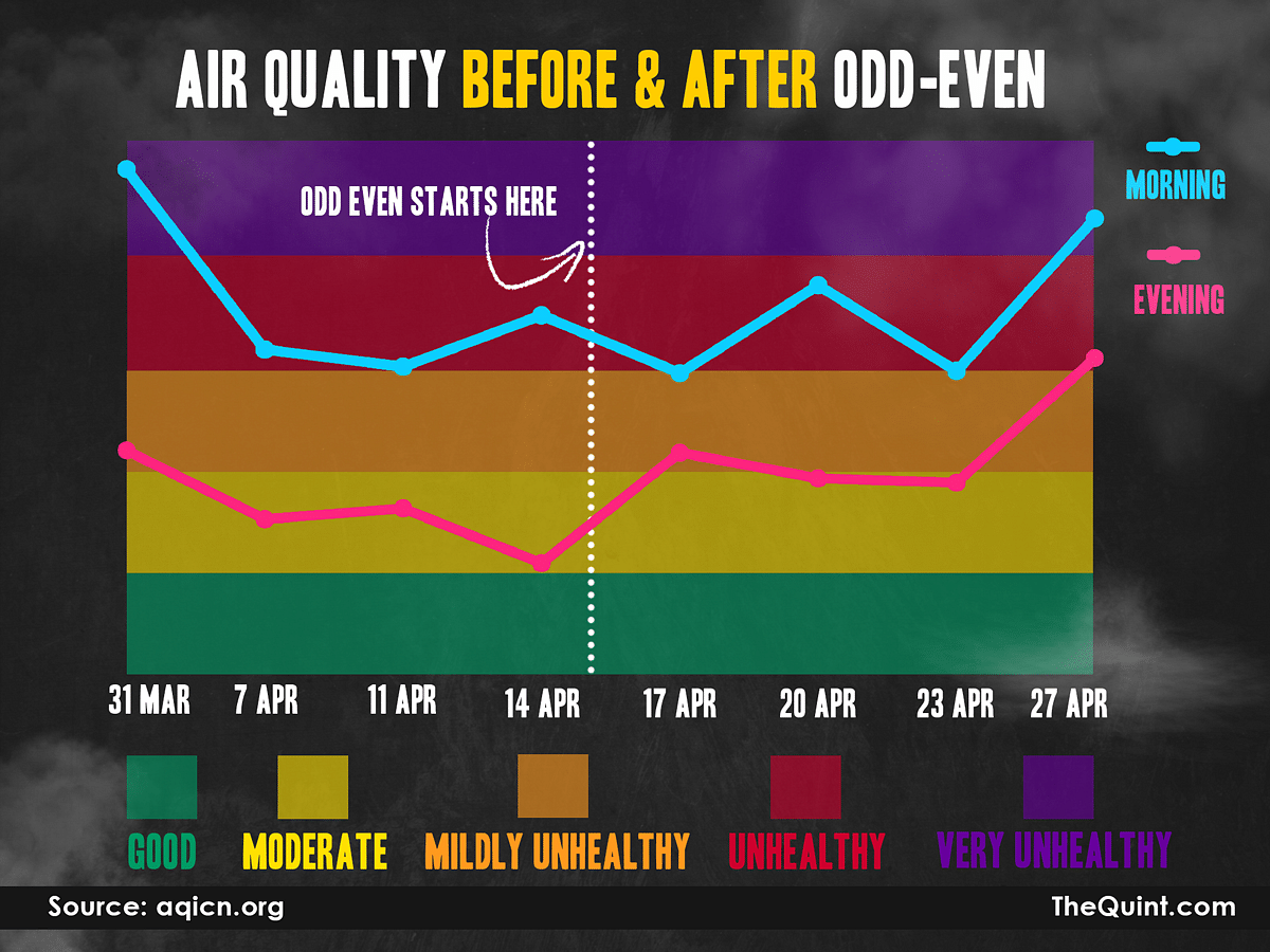 There hasn't been a significant change in air quality since Odd-Even started. (Graphic: Aaqib Raza Khan)