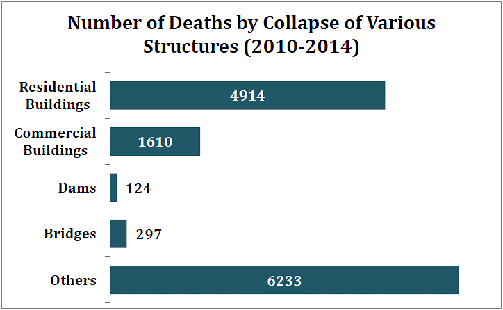 An Average of 7 Structures Collapsed Per Day in the Last 5 Years