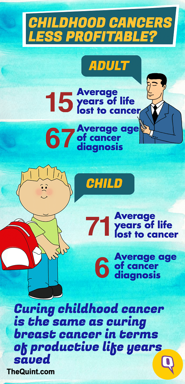 International Childhood Cancer Day: 50 Kids Die In India Every Day
