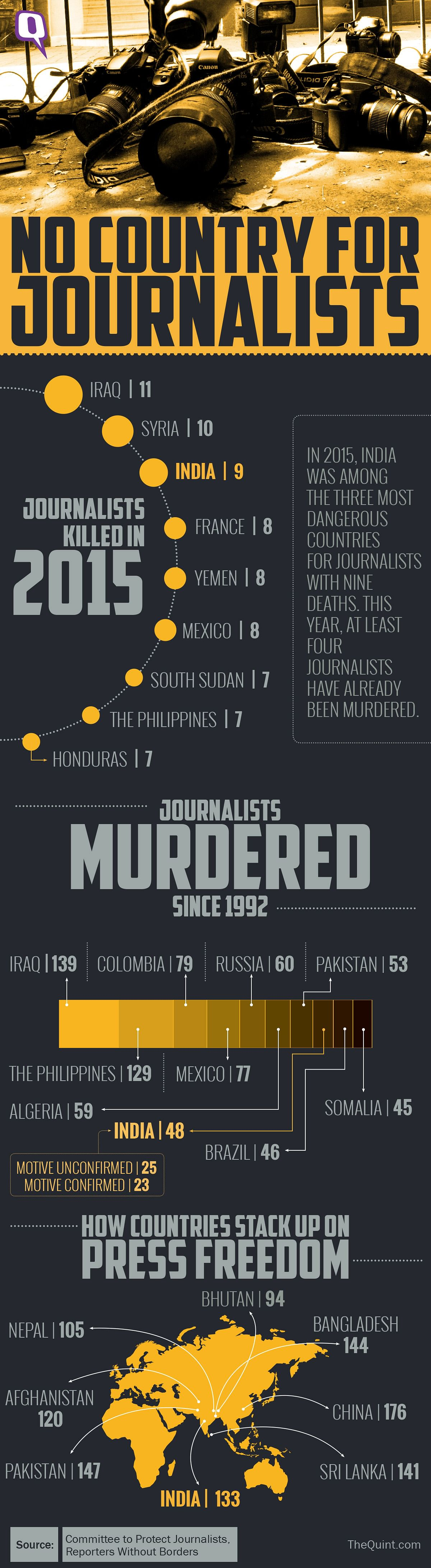 When it comes to press freedom, India ranks much lower on the list: 133 out of 180 nations. (Infographic: Rahul Gupta)