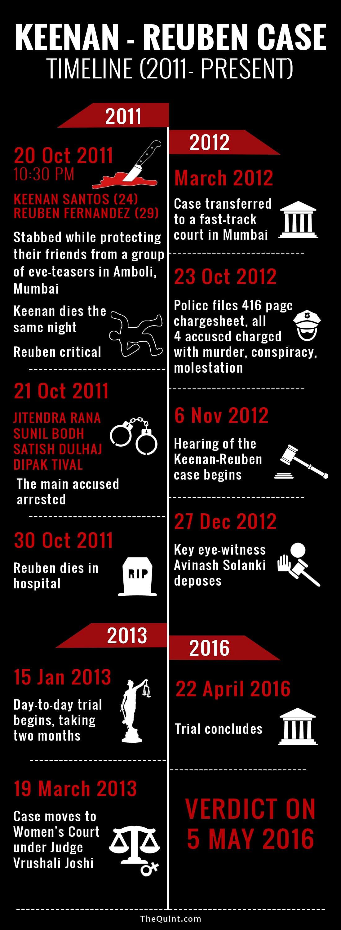 Spread over five years, a look at the important developments in the Keenan-Reuben double murder case. (Infographic: <b>The Quint</b>/Liju Joseph)