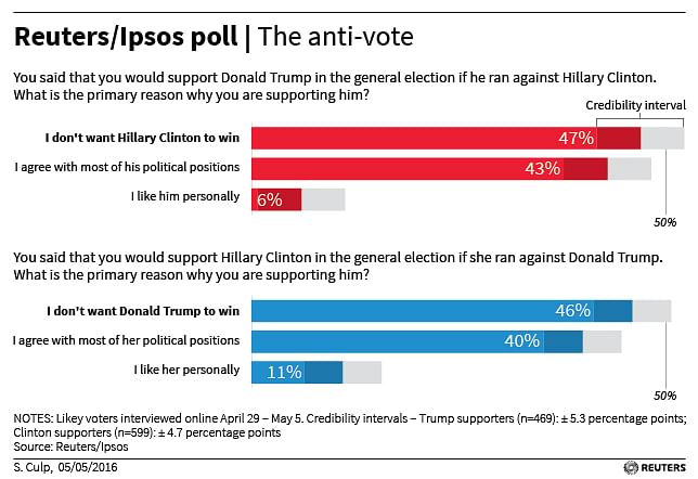 Findings of a poll conducted by reuters/Ipsos. (Photo: Reuters)
