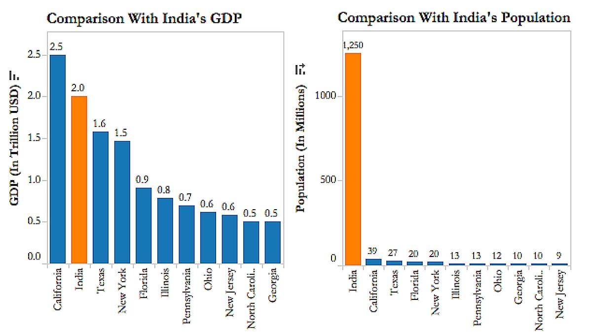 Source: Bureau of Economic Analysis, US Department of Commerce