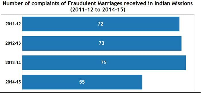 The Highest number of complaints were received in the year 2013-2014. (Photo Courtesy: Factly)