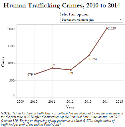 """Source: <a href=""""http://ncrb.nic.in/StatPublications/CII/CII2014/chapters/Chapter%206A.pdf"""">National Crime Records Bureau, 2014</a>"""