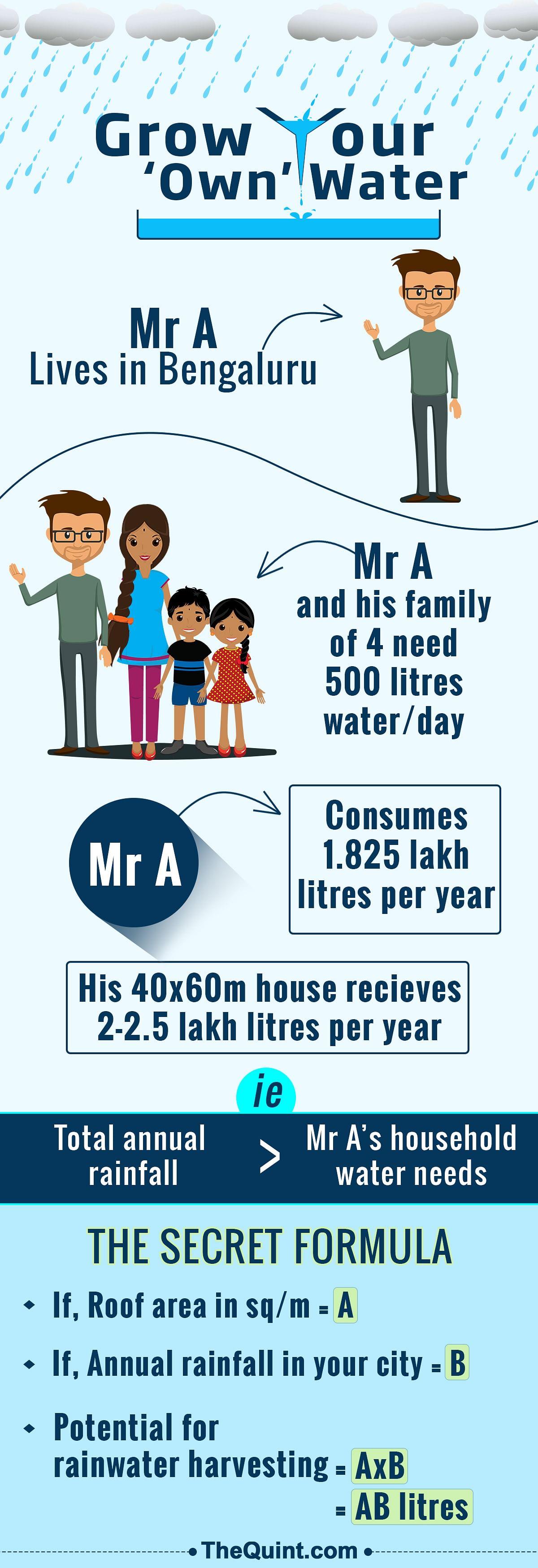 (Photo: Infographic- <b>The Quint</b>/Hardeep Singh)