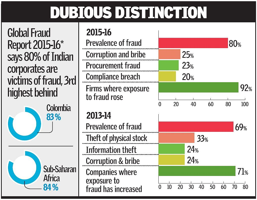 80% of Indian corporate companies are victims of fraud. (Photo: TheHindu)