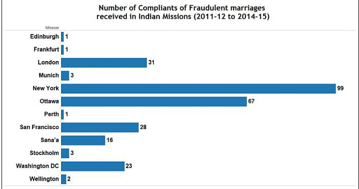 Highest number of complaints were registered in New York. (Photo Courtesy: Factly)