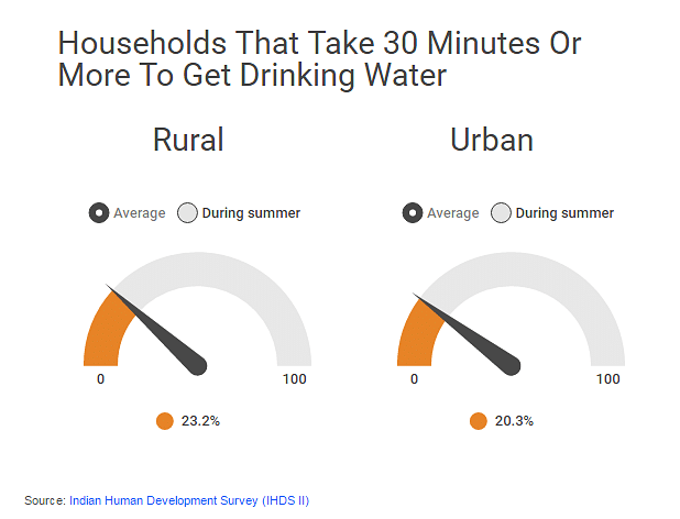 Water Walkathon: Over 50% of Indians Still Struggle for Water