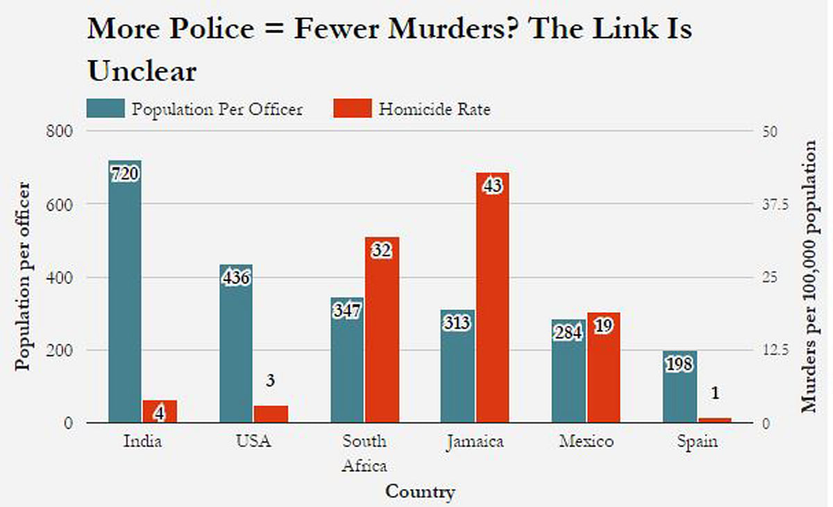"Photo Courtesy: <i>(<a href=""http://www.indiaspend.com/cover-story/india-short-of-500000-police-why-it-matters-and-does-not-63059"">IndiaSpend</a>)</i>"