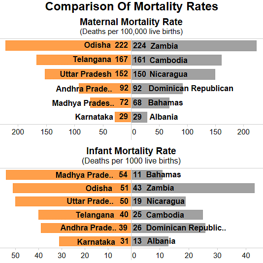 "Comparison of Maternal and Infant Mortality Rates. (Photo Courtesy: <a href=""http://www.indiaspend.com/cover-story/mothers-babies-in-peril-343-hospitals-in-6-states-struggle-with-hygiene-toilets-25241"">IndiaSpend</a>)"