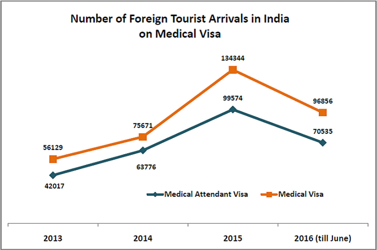 "In the first 6 months of 2016, close to one lakh foreign tourists have arrived on a medical visa. (Photo Courtesy: <a href=""https://factly.in/foreign-tourist-arrivals-medical-visa-increased-140-3-years/""><i>Factly</i></a>)"