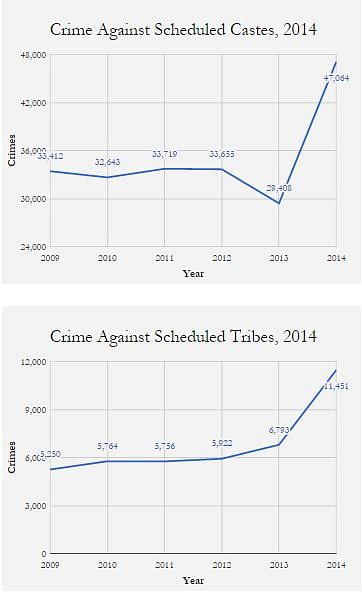 Why Crime is Rising Against Dalits and Tribals
