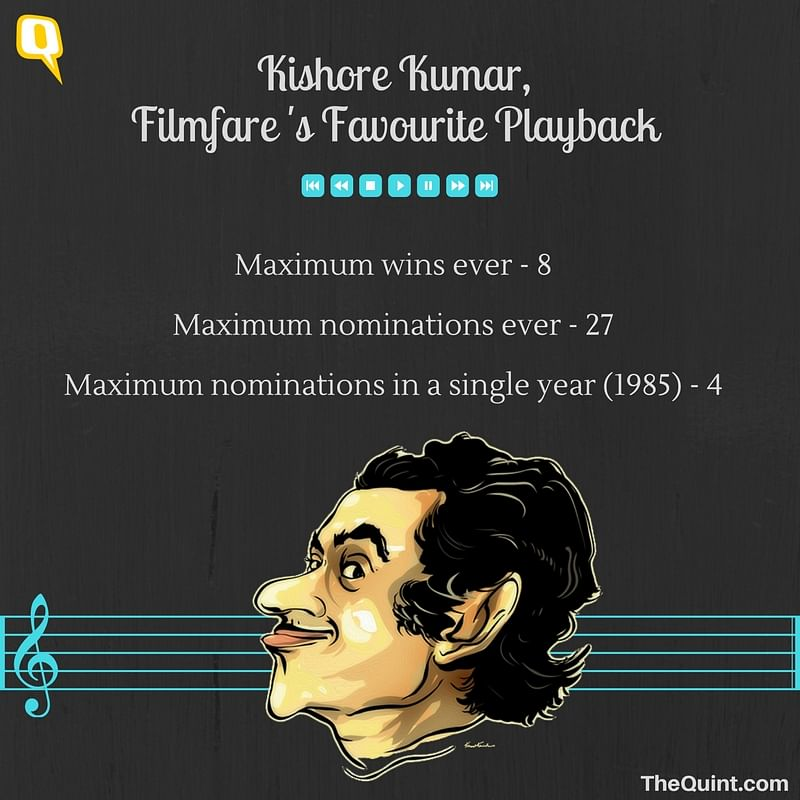 Remembering Kishore Kumar, the Filmfare favourite. (Photo: Twitter; altered by The Quint)