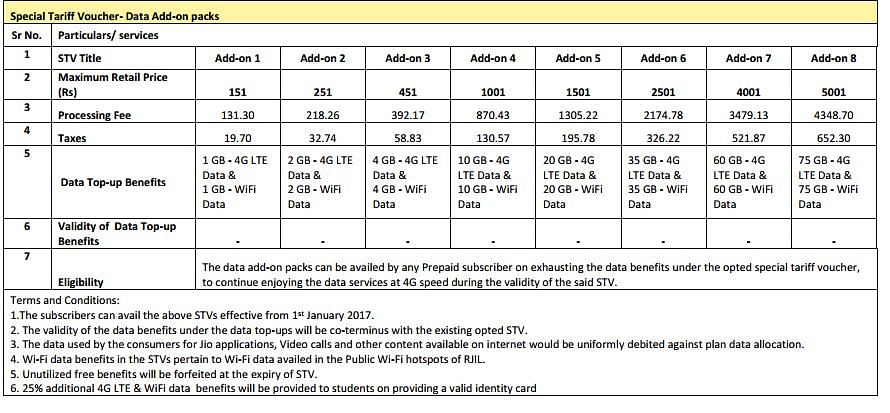 """These plans show the true picture of Reliance Jio 4G plans. (Photo Courtesy: <a href=""""http://www.jio.com/"""">Jio.com</a>)"""