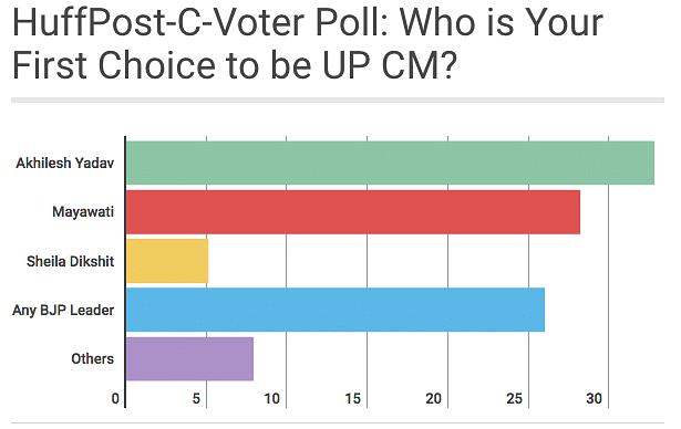 "(Photo courtesy: <a href=""http://www.huffingtonpost.in/2016/09/02/huffpo-cvoter-survey-it-s-bjp-versus-sp-in-uttar-pradesh/"">Huffington Post</a>)"