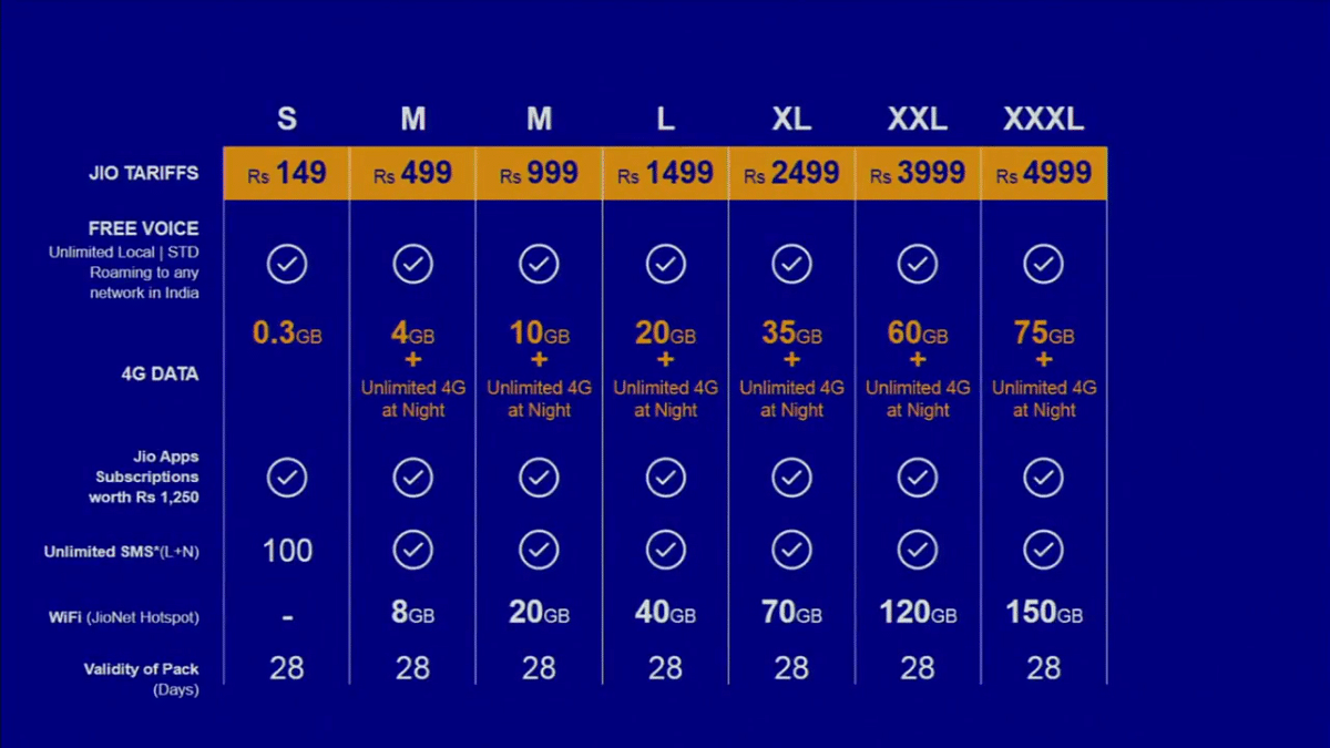 All Reliance Jio 4G plans. (Photo: Reliance)