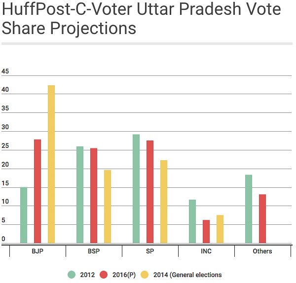 """A comparison of vote-share for all the major parties in UP during the previous assembly elections, 2014 general elections and the projected scores in 2017 elections. (Photo courtesy: <a href=""""http://www.huffingtonpost.in/2016/09/02/huffpo-cvoter-survey-it-s-bjp-versus-sp-in-uttar-pradesh/"""">Huffington Post</a>)"""
