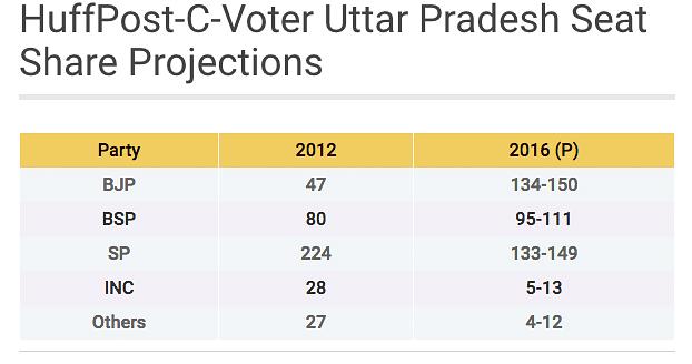 """Seats won by each party in 2012 and the projected number of seats in 2017. (Photo Courtesy: <a href=""""http://www.huffingtonpost.in/2016/09/02/huffpo-cvoter-survey-it-s-bjp-versus-sp-in-uttar-pradesh/"""">Huffington Post</a>)"""