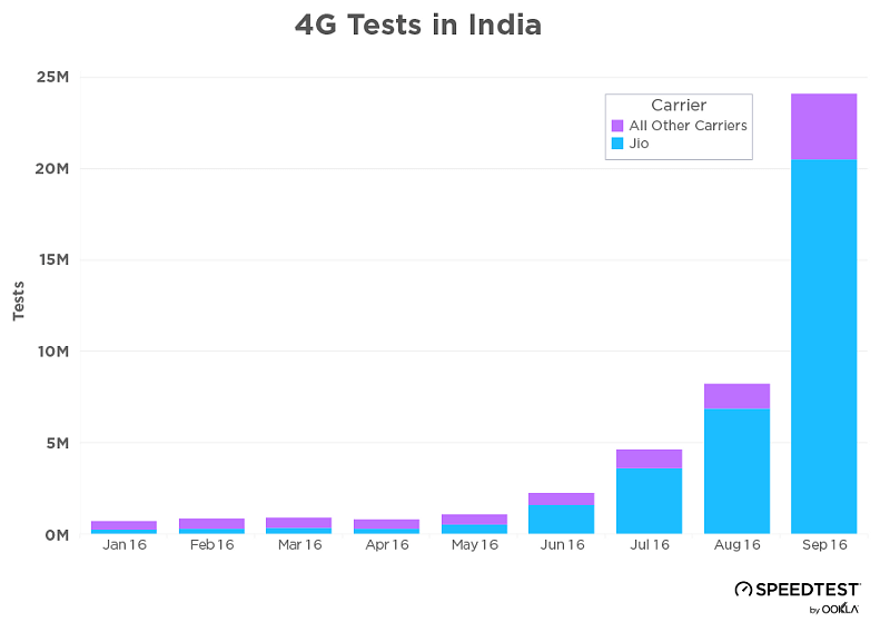 The chart shows the numbers of speed test by Jio users increased last month. (Photo Courtesy: Speedtest)