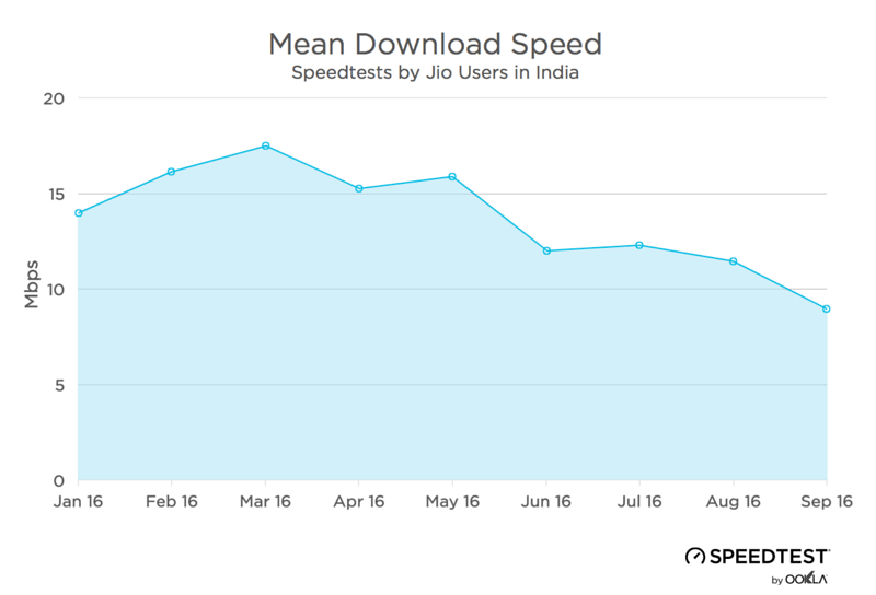 """You can see the downwards trend in  Jio speeds in India over the course of 2016. (Photo Courtesy: <a href=""""https://medium.com/speedtest-by-ookla/can-one-man-change-the-internet-on-a-whole-subcontinent-7cbf6e954162#.wy6q7j5ky"""">Speedtest</a>)"""