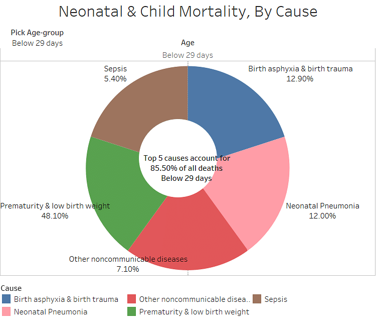 "(Source: <a href=""http://www.censusindia.gov.in/2011-common/Sample_Registration_System.html"">Causes of Death Statistics, 2010-13</a>)"