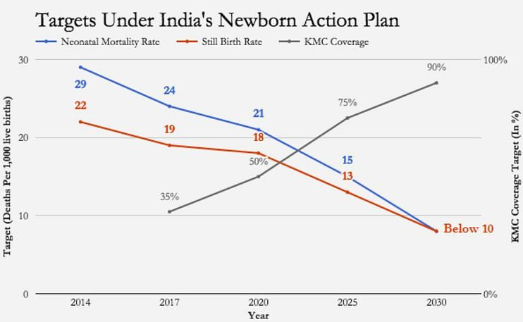 "Source:<a href=""http://nrhm.gov.in/images/pdf/programmes/inap-final.pdf""> India Newborn Action Plan</a>&nbsp;"