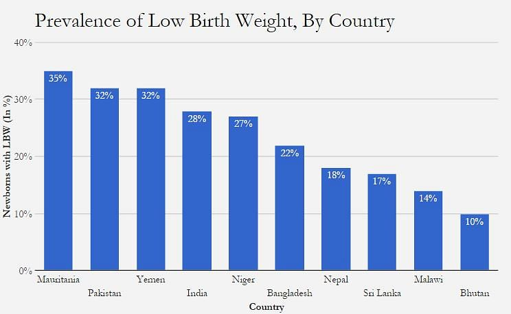 "Source: <a href=""http://data.unicef.org/topic/nutrition/low-birthweight/#"">United Nations Children's Fund</a>"