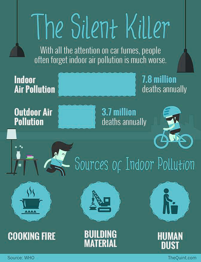 Indoor air pollution is often five times worse than outdoor pollution, and the air purifier market in India has grown from almost nothing to over Rs 150 crore in the last few years.