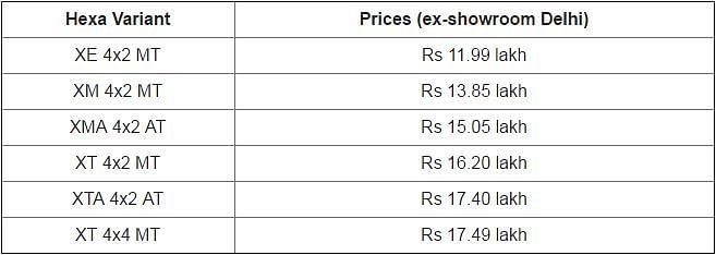 These are the prices of Tata Hexa SUV. (Photo Courtesy: CarDekho)