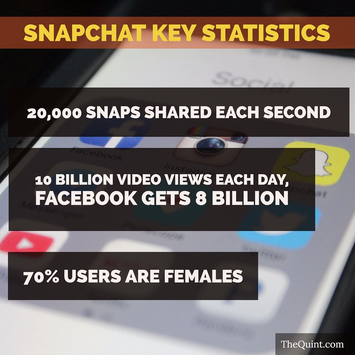 Snapchat is fast becoming the go-to social media app for 18-24 age group globally. (Photo: <b>The Quint</b>)
