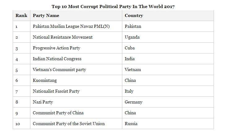 """(Photo Courtesy: <a href=""""http://www.bbcnewspoint.com/top-10-most-corrupt-political-party-in-the-world-2017/"""">BBC News Point</a><i>)</i>"""