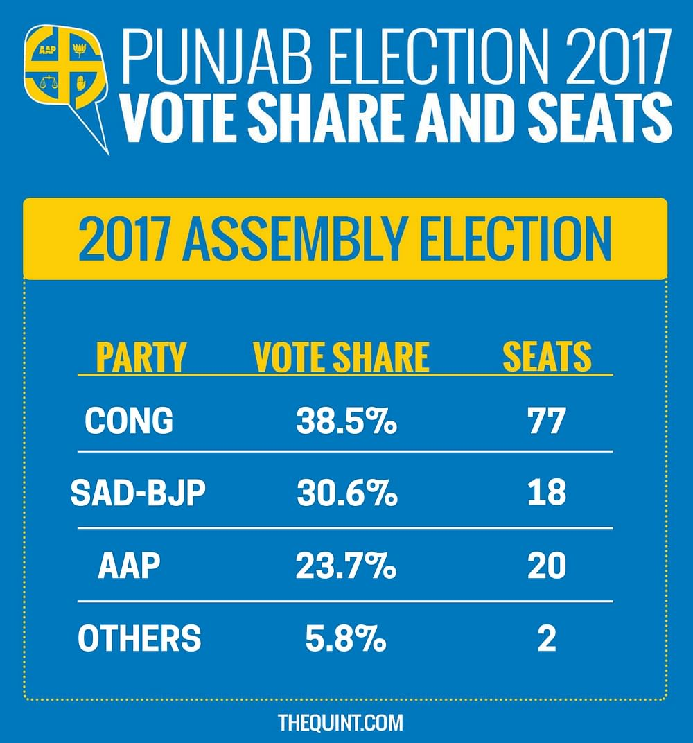 Punjab Results: Big Win for Congress, AAP Relegated to Opposition
