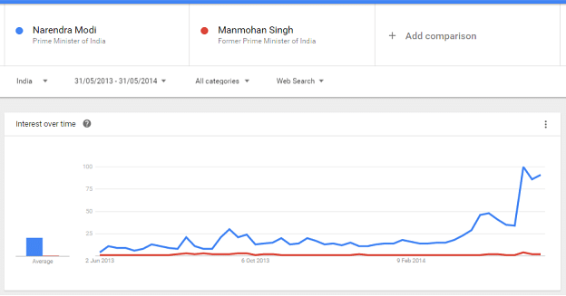 Google Trends data in the run-up to  the 2014 Lok Sabha polls. (Photo: Google Trends Screenshot)