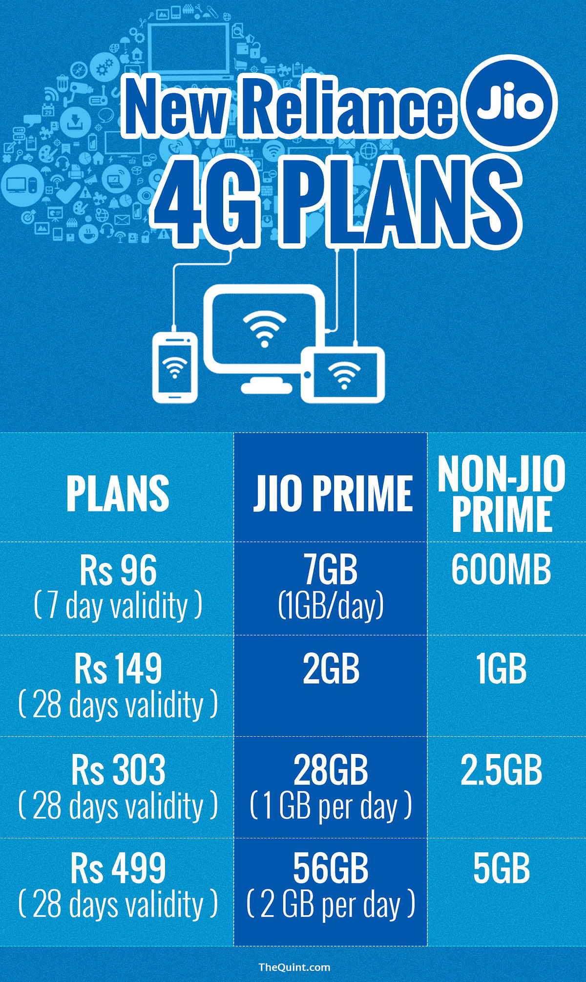 Reliance Jio Post 31 March: Should You Switch to Jio Prime or Not?