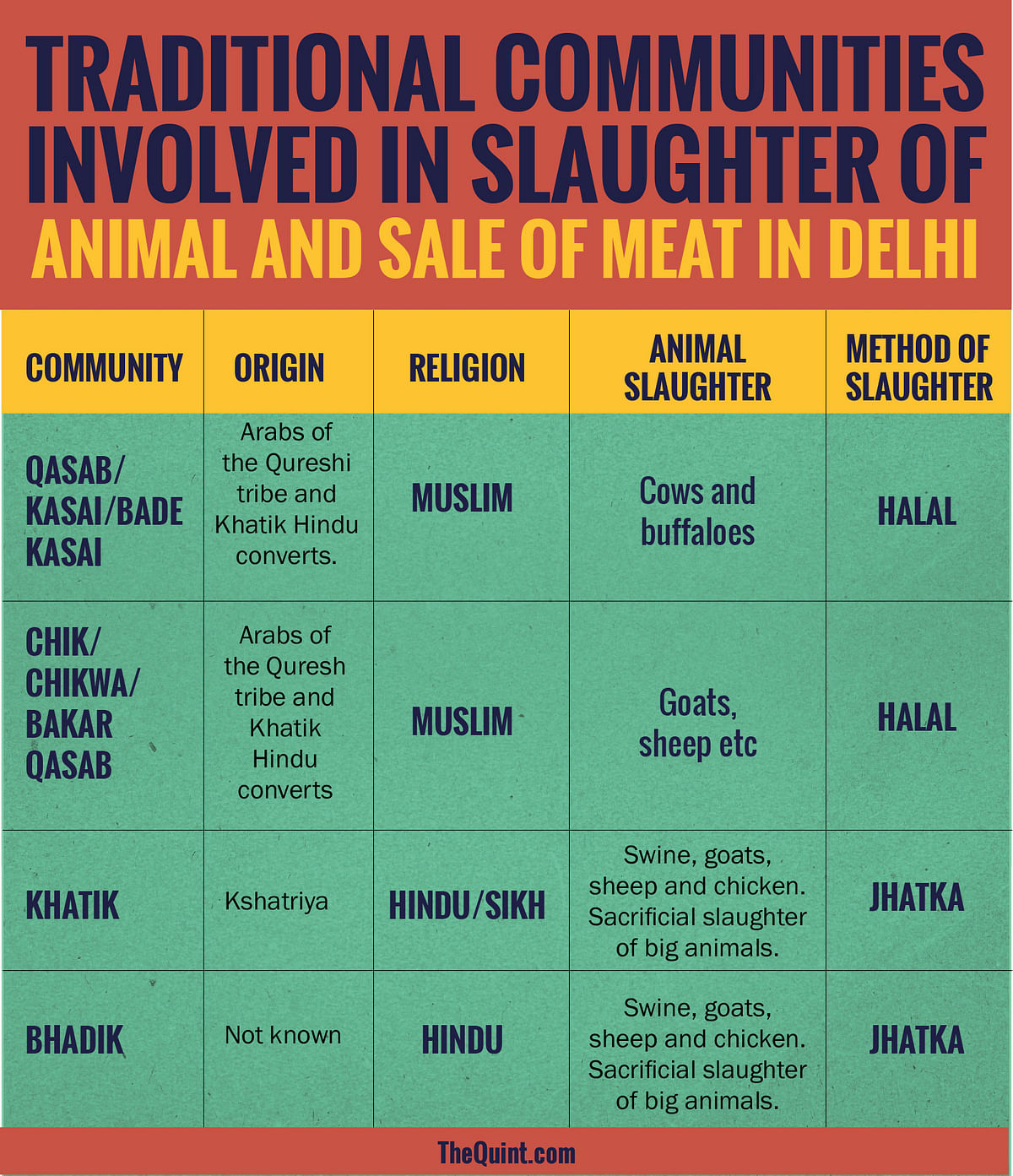The role of different religious and regional caste groups, their origin, and the kind of slaughter of animals they perform. (Infographics: Rahul Gupta/<b>The Quint</b>)