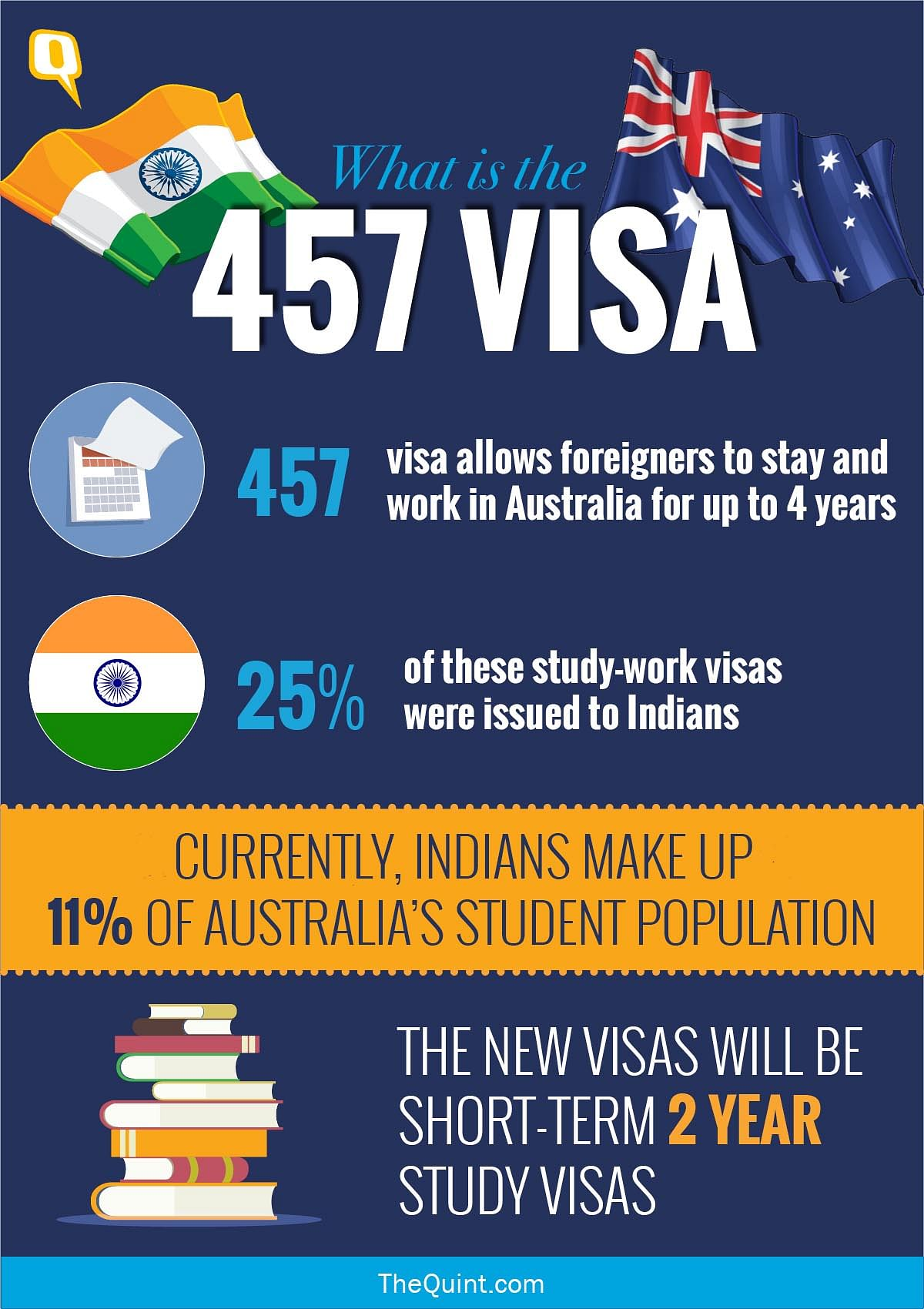 "Indian Students ""Clueless"" After Australia Scraps 457 Work Visa"