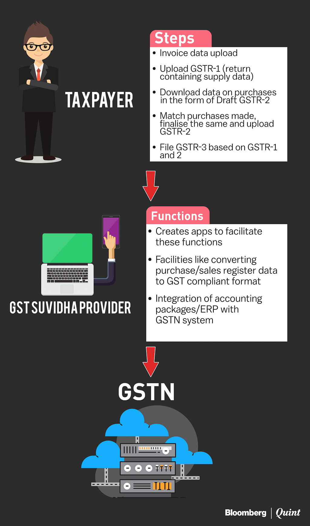 Pending Enrollments, 58k Taxmen to be Trained Before GSTN Launch