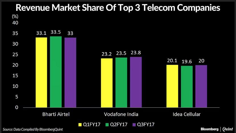 The Reliance Jio Effect: Telecom Industry Revenue Falls