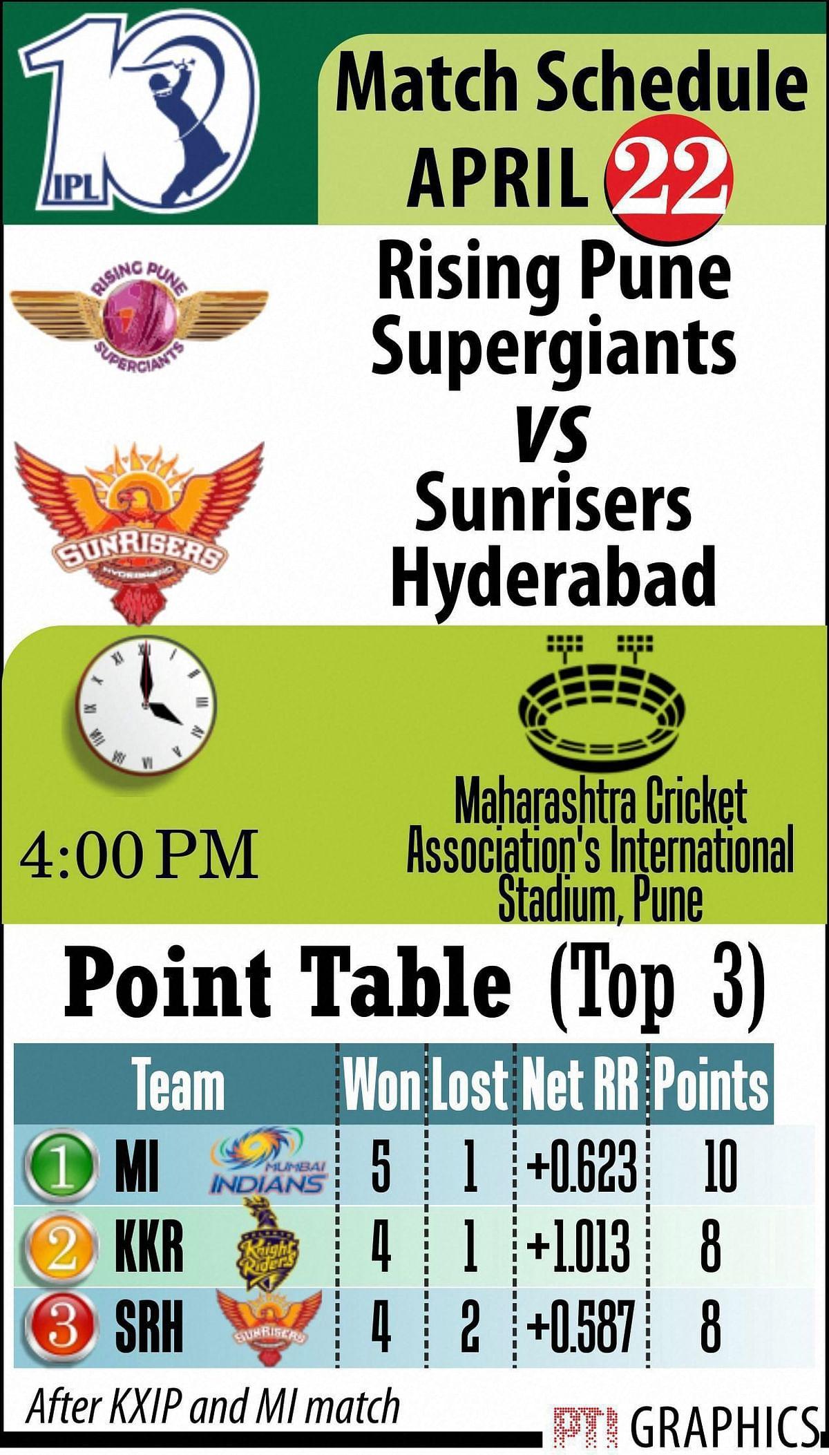 Saturday 4pm: Rising Pune Supergiant vs Sunrisers Hyderabad